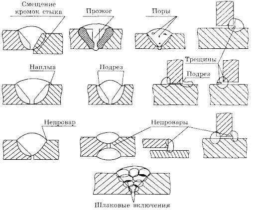 Дефекты сварных соединений