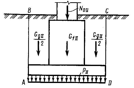 расчетная схема центрально нагруженной фундаментальной подошвы